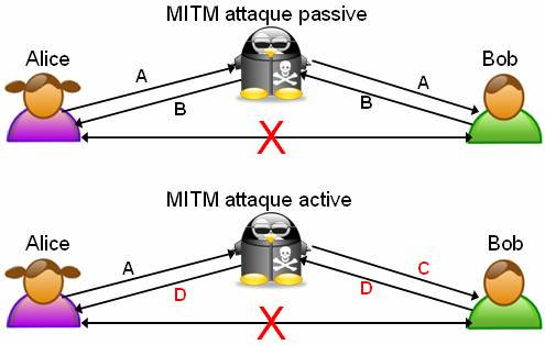 Attaque_Man_In_The_Middle